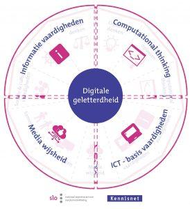 cms kennisnet handboek digitale geletterdheid